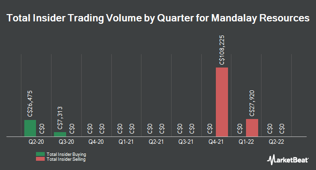 Insider Trades by Quarter for Mandalay Resources (TSE:MND)