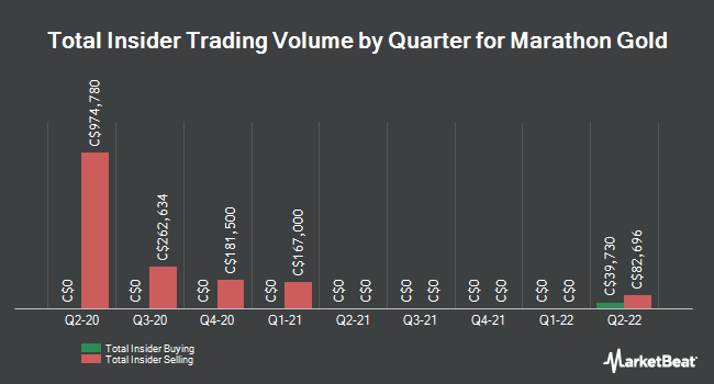Insider Trades by Quarter for Marathon Gold Corp (TSE:MOZ)