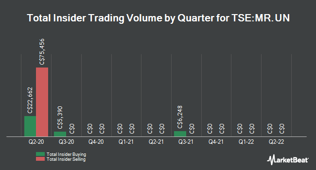 Insider Trades by Quarter for Melcor Real Estate Investment Trust (TSE:MR.UN)
