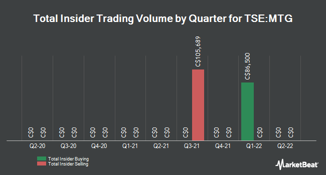 Insider Trades by Quarter for Timbercreek Financial Corp (TSE:MTG)