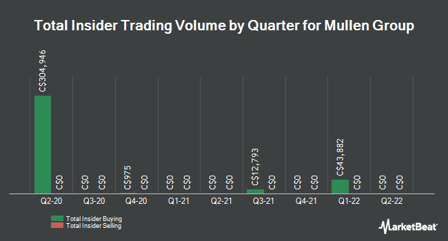 Insider Trades by Quarter for Mullen Group Ltd (TSE:MTL)
