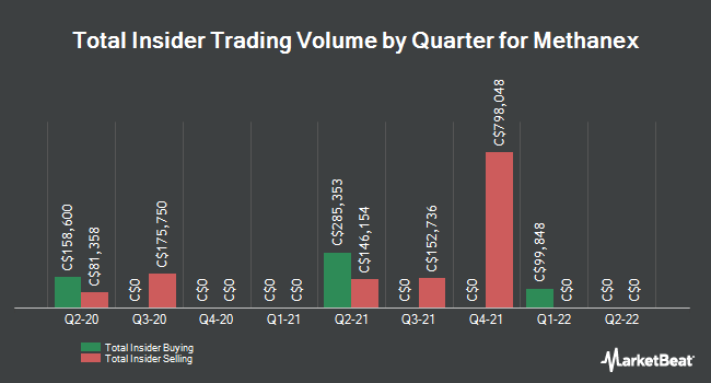 Insider Trades by Quarter for Methanex (TSE:MX)
