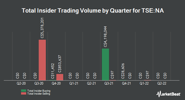Insider Buying and Selling by Quarter for National Bank of Canada (TSE:NA)