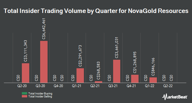Insider Trades by Quarter for NovaGold Resources (TSE:NG)
