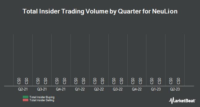 Insider Trading History for NeuLion (TSE:NLN)