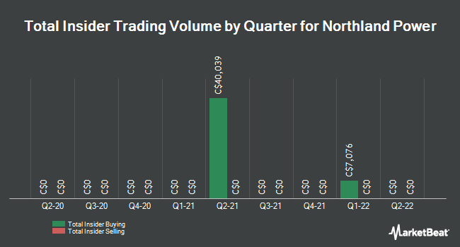 Insider Trades by Quarter for Northland Power (TSE:NPI)