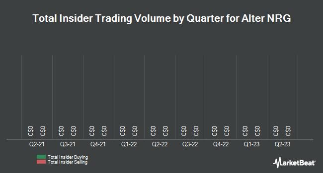Insider Trades by Quarter for Alter Nrg Corp. (TSE:NRG)