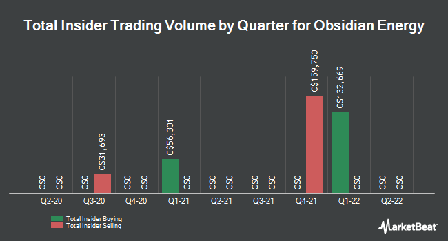 Insider Trades by Quarter for Obsidian Energy (TSE:OBE)