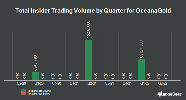 Insider Trades by Quarter for OceanaGold (TSE:OGC)