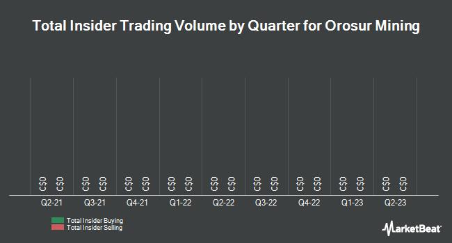 Insider Trading History for Orosur Mining (TSE:OMI)