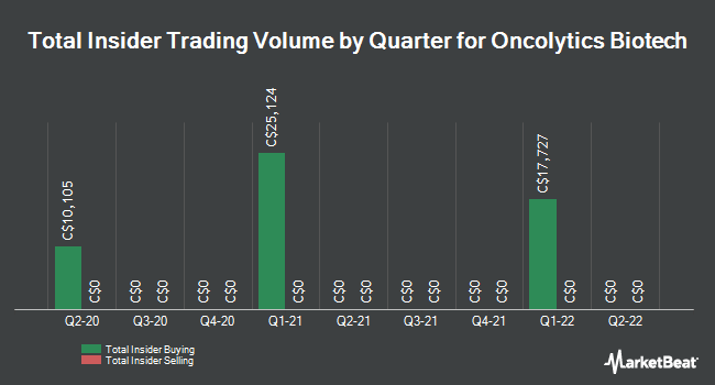 Insider Trades by Quarter for Oncolytics Biotech (TSE:ONC)