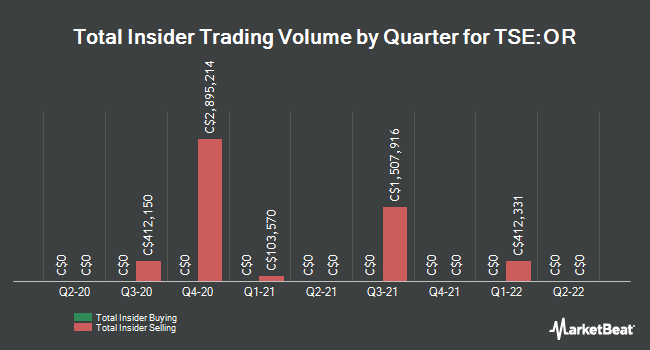 Insider Trades by Quarter for Osisko gold royalties Ltd (TSE:OR)