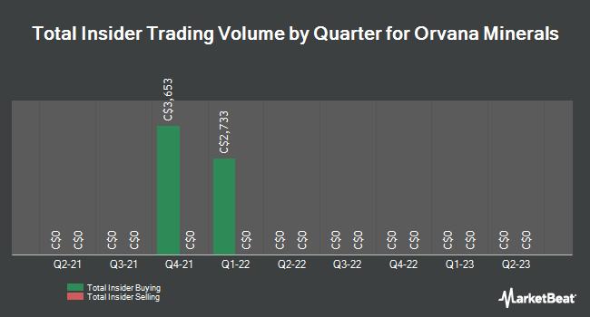 Insider Trades by Quarter for Orvana Minerals (TSE:ORV)