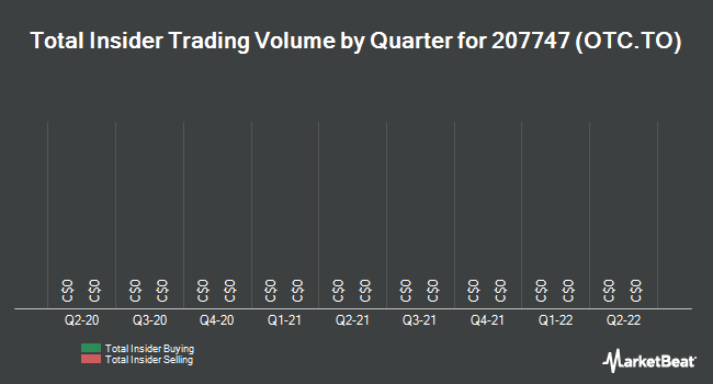 Insider Trades by Quarter for Open Text Corp (TSE:OTC)