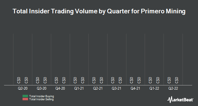 Insider Trades by Quarter for Primero Mining Corp (TSE:P)