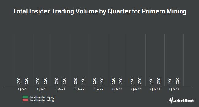 Insider Trades by Quarter for Primero Mining (TSE:P)