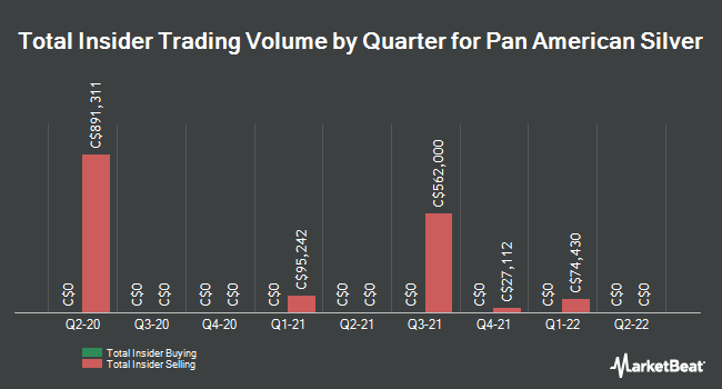 Insider Buying and Selling by Quarter for Pan American Silver (TSE:PAAS)