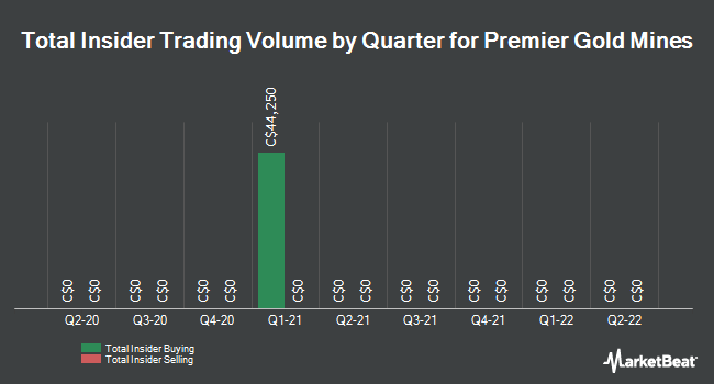 Insider Trades by Quarter for Premier Gold Mines (TSE:PG)
