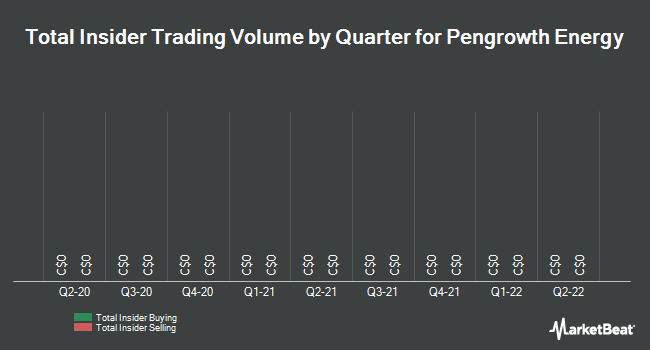 Insider Trades by Quarter for Pengrowth Energy Corp (TSE:PGF)