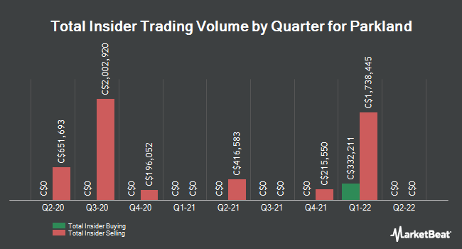 Insider Trades by Quarter for Parkland Fuel (TSE:PKI)