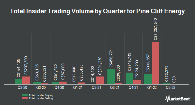 Insider Buying and Selling by Quarter for Pine Cliff Energy (TSE:PNE)
