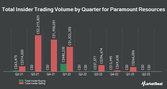 Insider Trades by Quarter for Paramount Resources (TSE:POU)