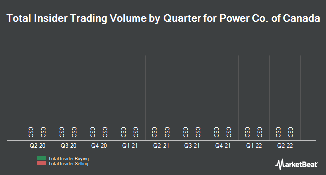 Insider Trades by Quarter for Power Co. of Canada (TSE:POW)