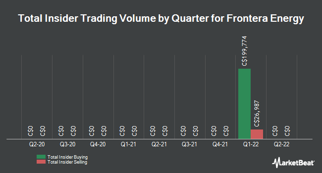 Insider Trades by Quarter for Frontera Energy Corp (TSE:PRE)