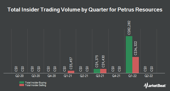 Insider Trades by Quarter for Petrus Resources (TSE:PRQ)