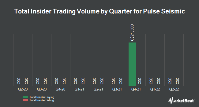 Insider Trades by Quarter for Pulse Seismic (TSE:PSD)