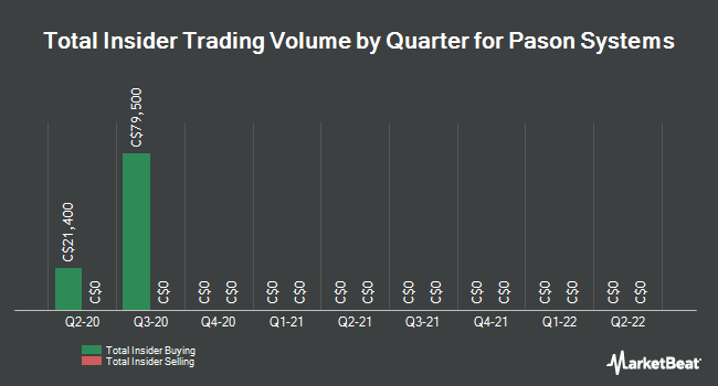 Insider Trades by Quarter for Pason Systems (TSE:PSI)