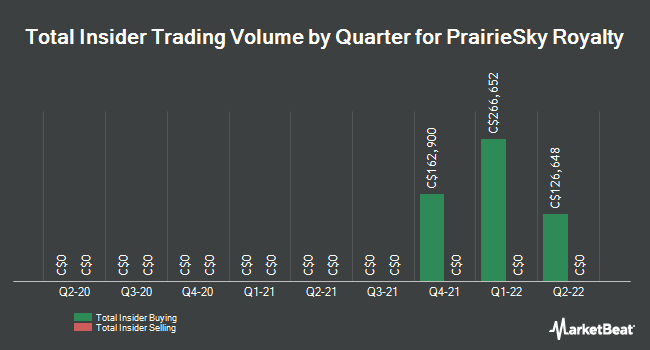 Insider Trades by Quarter for PrairieSky Royalty Ltd (TSE:PSK)
