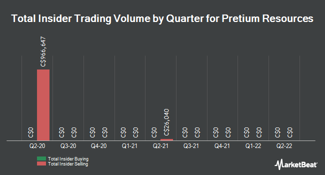 Insider Trades by Quarter for Pretium Resources (TSE:PVG)