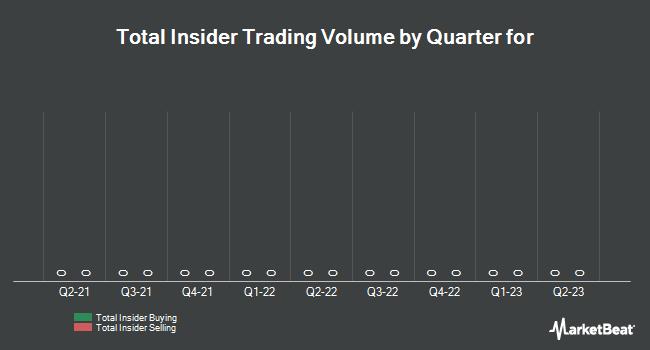 Insider Trades by Quarter for VersaBank (TSE:PWB)