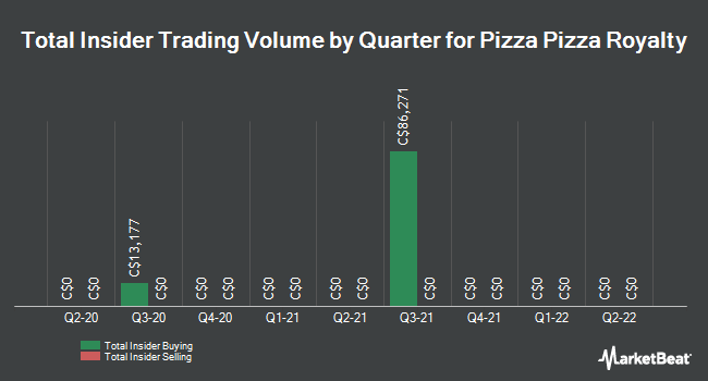 Insider Trades by Quarter for Pizza Pizza Royalty Corp (TSE:PZA)