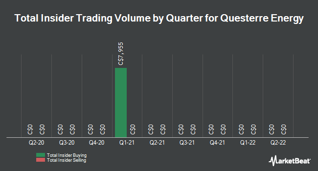 Insider Trades by Quarter for Questerre Energy (TSE:QEC)
