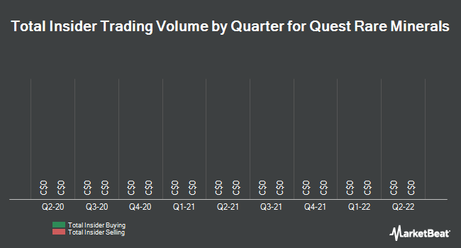 Insider Trades by Quarter for Quest Rare Minerals (TSE:QRM)