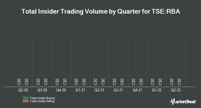 Insider Trades by Quarter for Ritchie Bros Auctioneers (TSE:RBA)