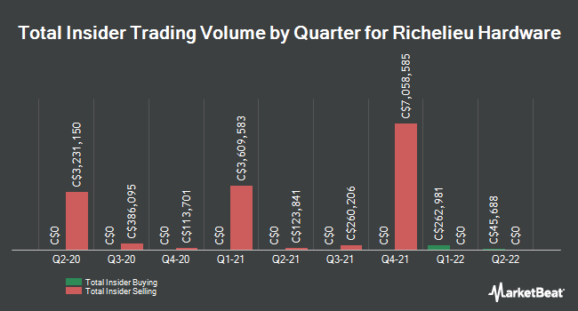 Insider Buying and Selling by Quarter for Richelieu Hardware Ltd. (RCH.TO) (TSE:RCH)