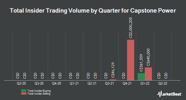 Insider Trading History for Capstone Power (TSE:RDZ)