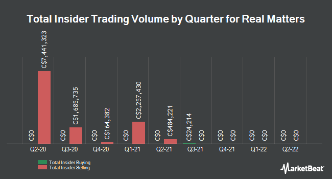 Insider Buying and Selling by Quarter for Real Matters (TSE:REAL)