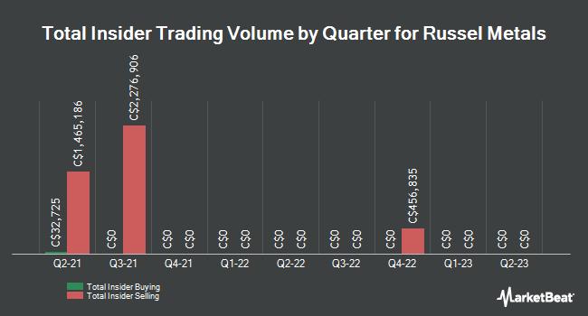 Insider Trading History for Russel Metals (TSE:RUS)