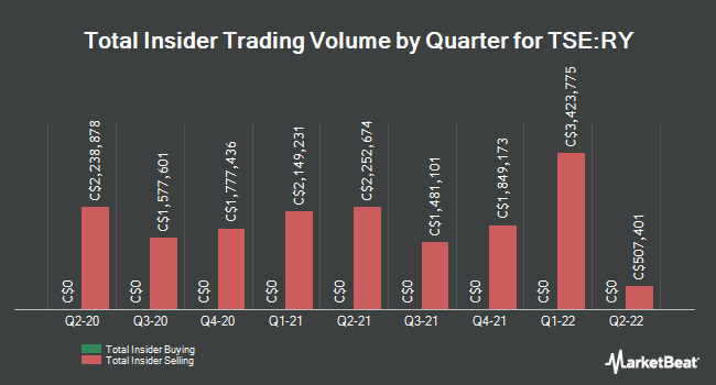 Insider Buying and Selling by Quarter for Royal Bank of Canada (TSE:RY)