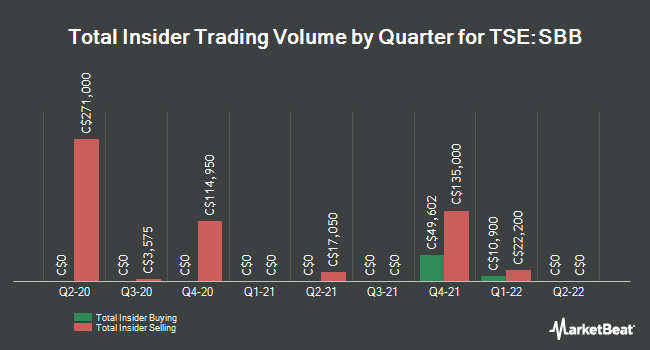 Insider Trades by Quarter for Sabina Gold & Silver Corp (TSE:SBB)
