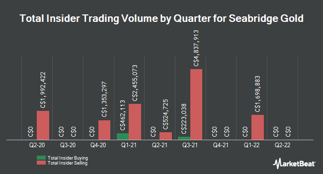 Insider Buying and Selling by Quarter for Seabridge Gold (TSE:SEA)