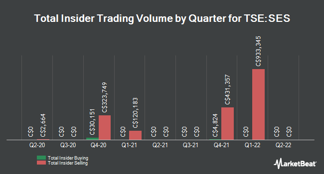 Insider Trades by Quarter for Secure Energy Services (TSE:SES)