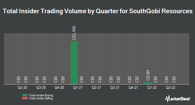 Insider Trades by Quarter for SouthGobi Resources Ltd (TSE:SGQ)