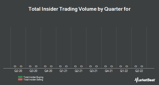 Insider Trades by Quarter for Shopify (TSE:SH)