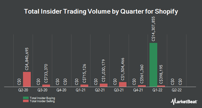 Insider Trades by Quarter for Shopify (TSE:SHOP)