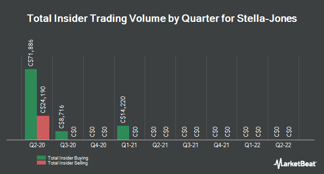 Insider Trades by Quarter for Stella-Jones (TSE:SJ)